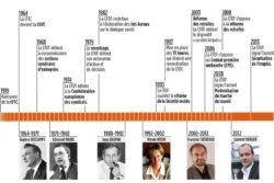 CFDT :  son  histoire  en  13  dates